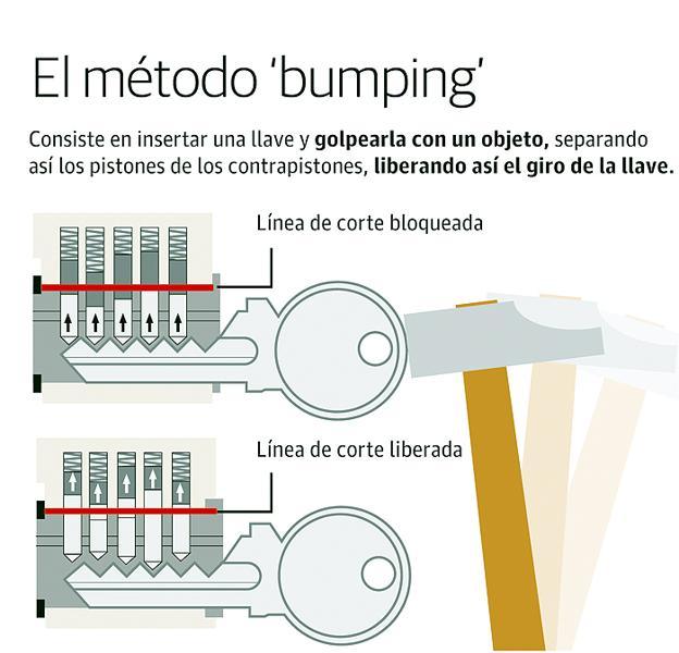método bumping